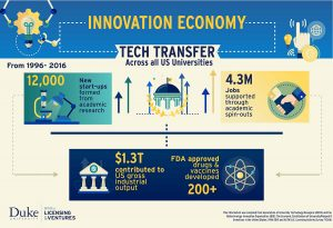 innovation economy infographic