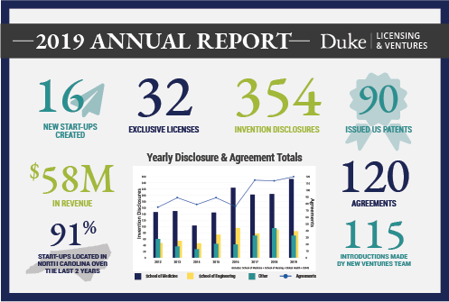 FY19 Annual Report Numbers